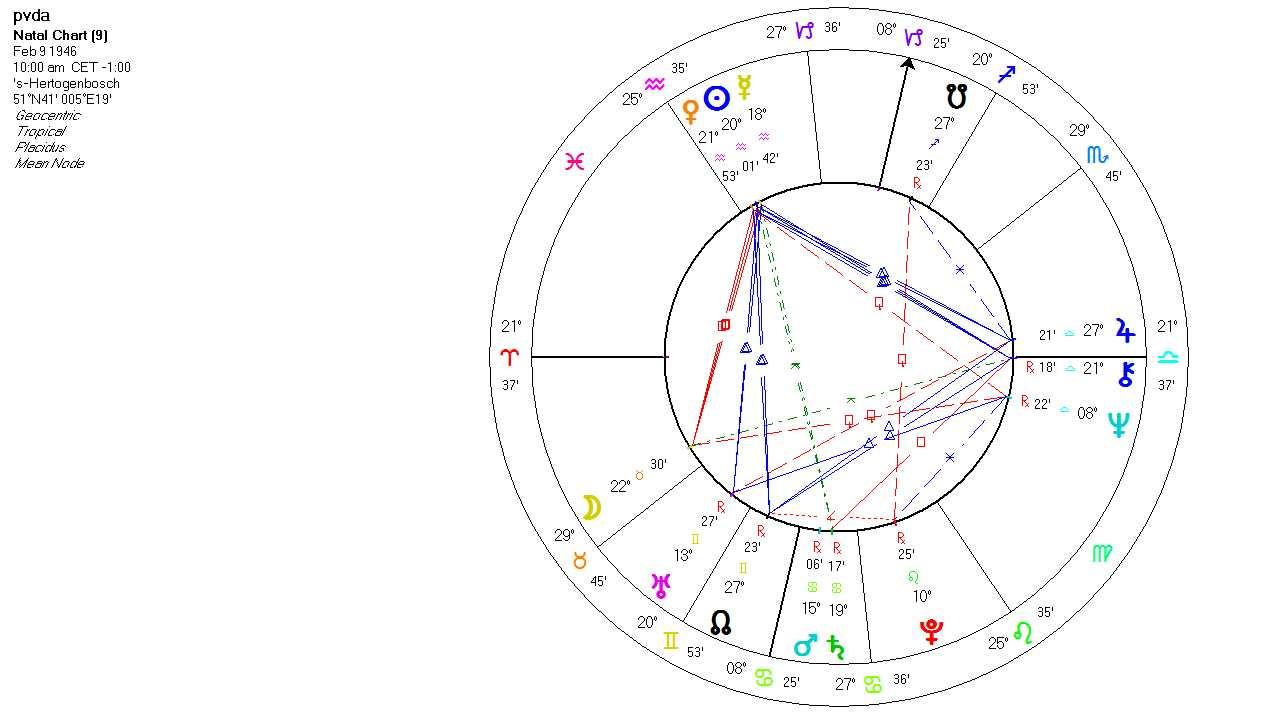 mercurius horoscoop