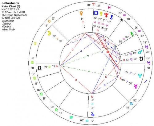 Saturnus zorgt voor blunders: Horoscoop Nederland